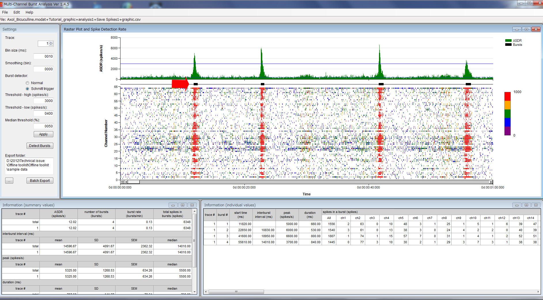 Synchronized Burst Analysis